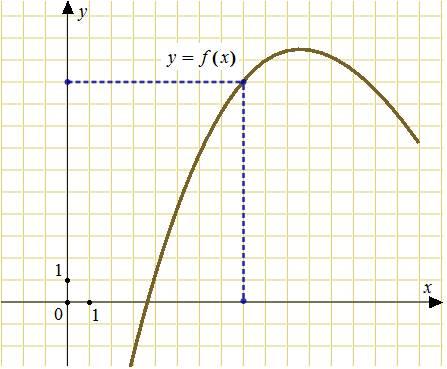 График y f x производной функции f x