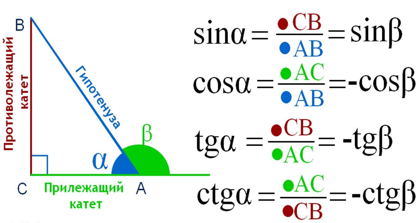 Определение тригонометрических функций острого угла прямоугольного треугольника